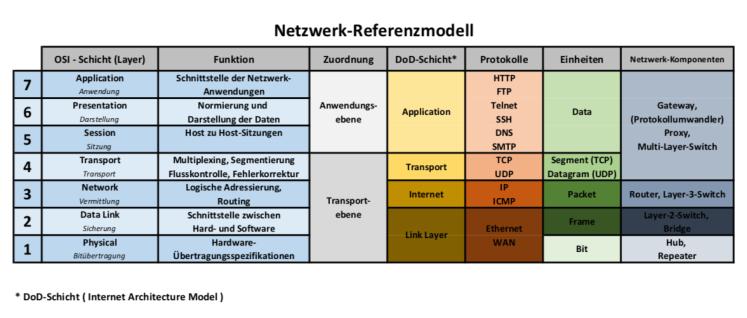 Netzwerk-Referenzmodell